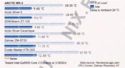 Термопаста Arctic Cooling  MX-2-30г 30гр.